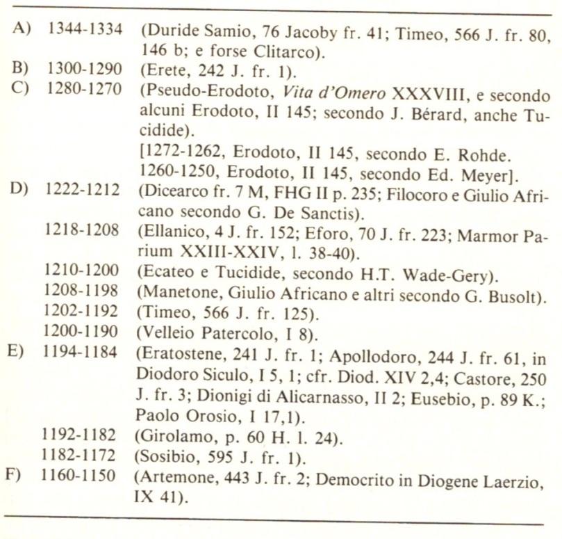 Date della tradizione per la Guerra di Troia, da CASSOLA F., La Ionia nel mondo miceneo, Napoli 1957, pp. 24 s.
